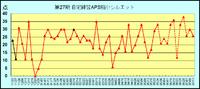 第27期 自宅練習APS縮小シルエットのスコア推移