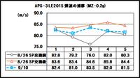 APS-3LE2015の現状確認