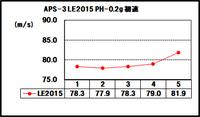 APS-3LE2015シリンダーメンテナンス