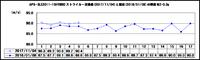 APS-3LE2011-15HYBRIDの弾速確認