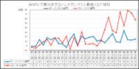 第28回APSカップ分析 その4.3