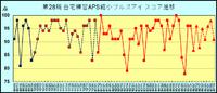 第28期 自宅練習APS縮小ブルズアイのスコア推移