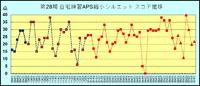 第28期 自宅練習APS縮小シルエットのスコア推移