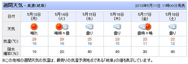 あけの高原のYahoo天気予報5/11