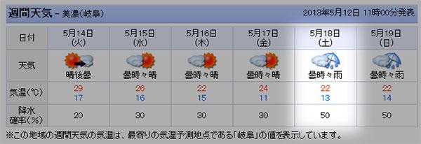 あけの高原のYahoo天気予報5/12