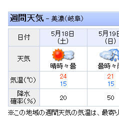 8耐当日の天気予報