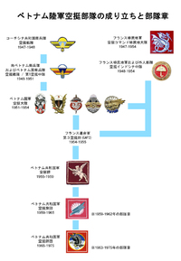 ベトナム陸軍空挺部隊の成り立ち
