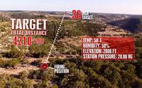 ライフル射撃の世界最長距離記録が「3,849 メートル」に更新