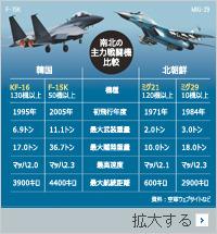 北朝鮮空軍の飛行訓練回数増加(・・;)
