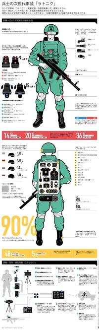 兵士の次世代軍装「ラトニク」